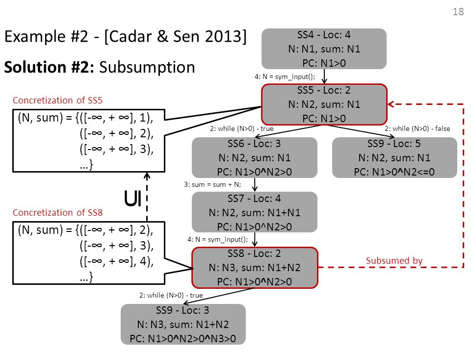 ⊆ Example #2 - [Cadar & Sen 2013] Solution #2: Subsumption